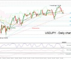 USDJPY falls below 109.00; approaches uptrend line