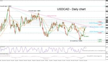 USDCAD rises to 7-week high above 1.3200