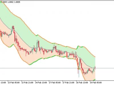 Fisher Channel Momentum Forex Trading Strategy   blogger.com