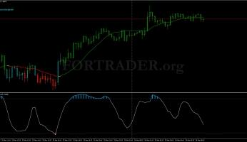 Euro Smart Lite trading strategy for scalping and day trading