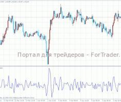 Осциллятор форекс PCCI (Perfect Commodity Channel Index)