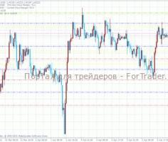 Индикатор форекс Pivot (Pivot Points Support and Resistance Lines, PP)