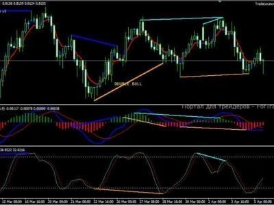 strategie inwestycyjne na rynku forex