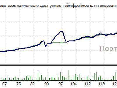 Скачать советник форекс на русском рынок биткоин онлайн