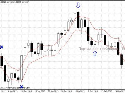 Дневной график стратегия форекс курс канадского доллара к шекелю