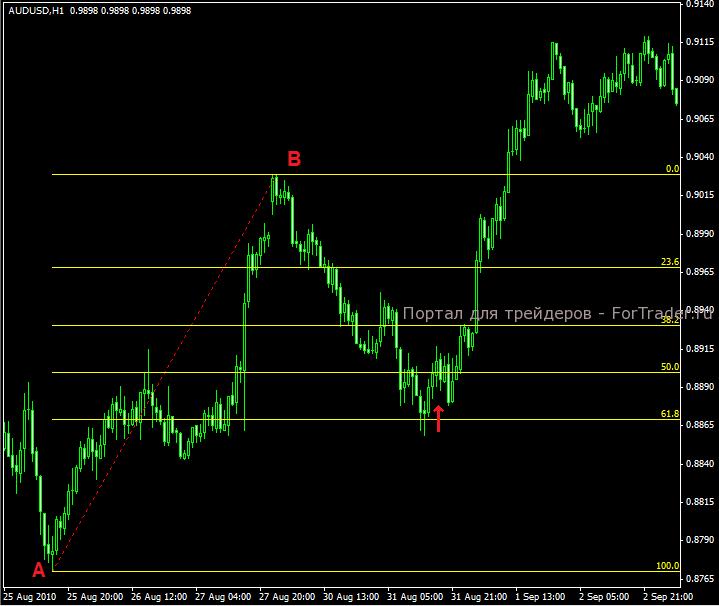 Форекс индикатор сетка фибоначчи forex trading scalper ea