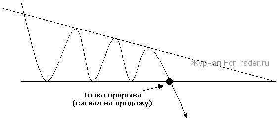 ценовая модель Симметричный треугольник