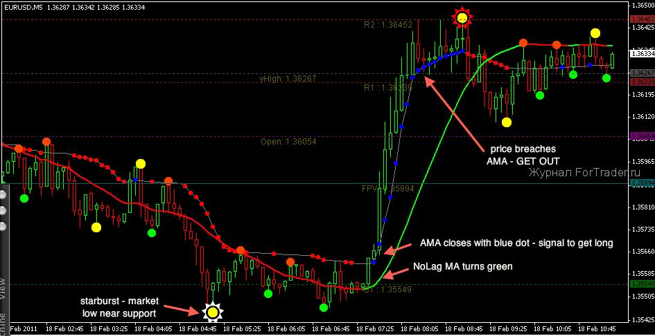 Торговая стратегия Idyllic Trading