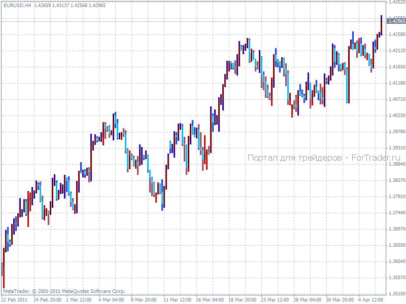 индикатор прогноза цены форекс