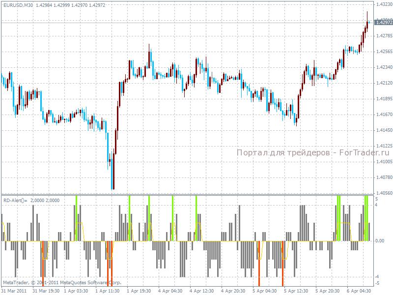 Forex индикатор combo соотношение фунта и евро
