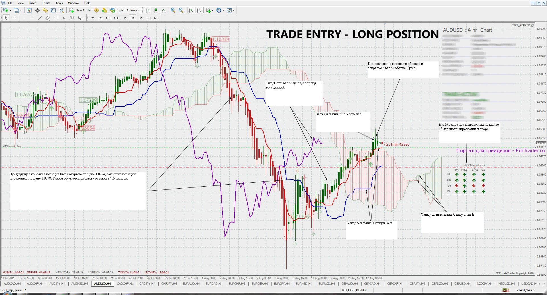 Форекс стратегия ишимоку daily forex trading tips