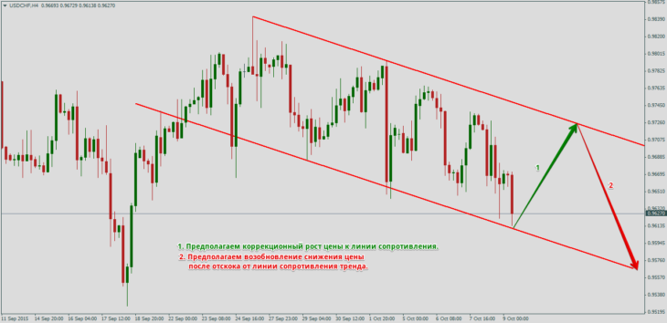 Нисходящий тренд в паре USD/CHF и работа ордера Sell Limit