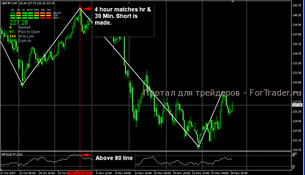 Форекс стратегия на сигналах zigzag xm gold