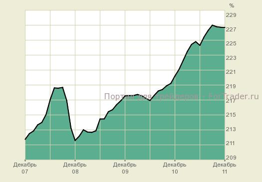 Динамика индекса потребительских цен США,%