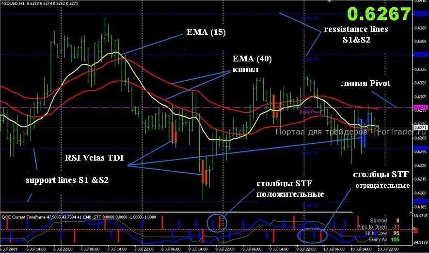 Forex king индикатор гута банк торги форекс