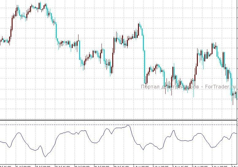 Индекс процентного изменения цен форекс cd forex