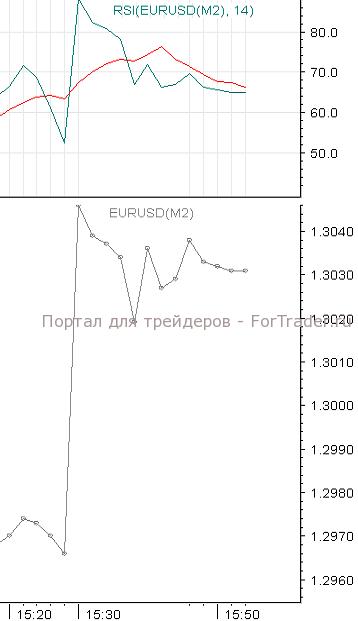 Марковские цепи forex индикатор forex предупреждающий о рисках ска