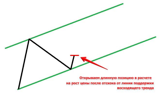 Что такое лонг на форекс программа графики форекс