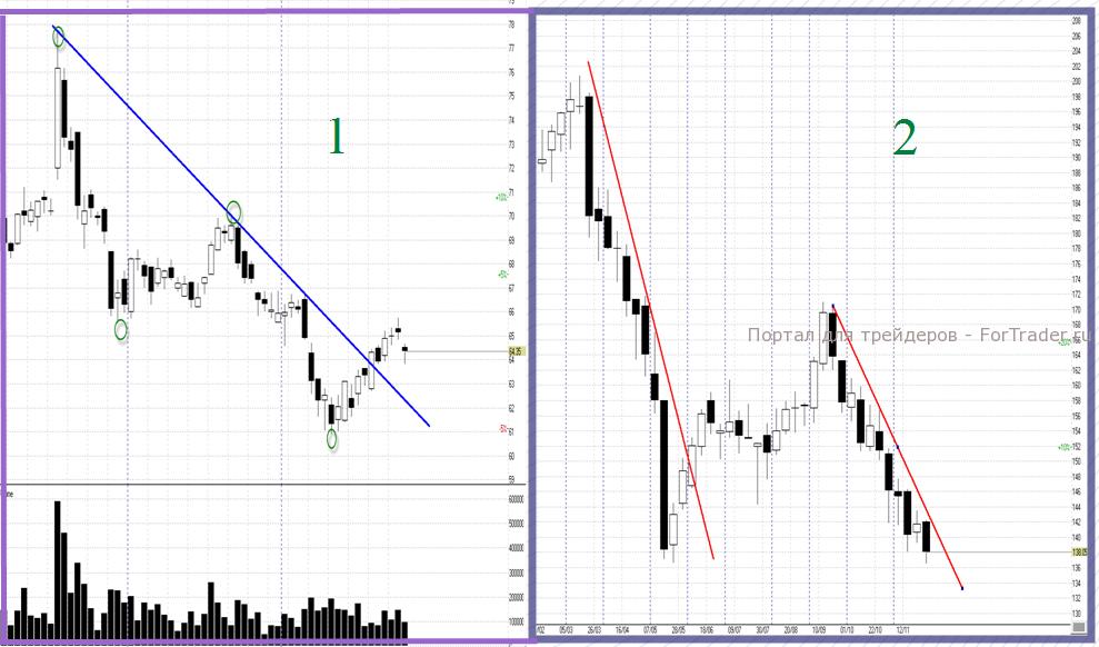Построение графика тренда рынка форекс рынок форекс - ваш путь к успеху скачать