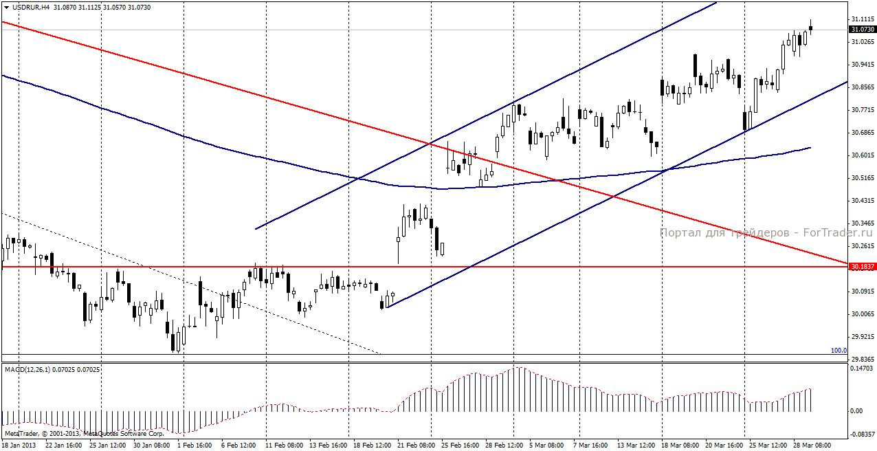 Курс доллар на март