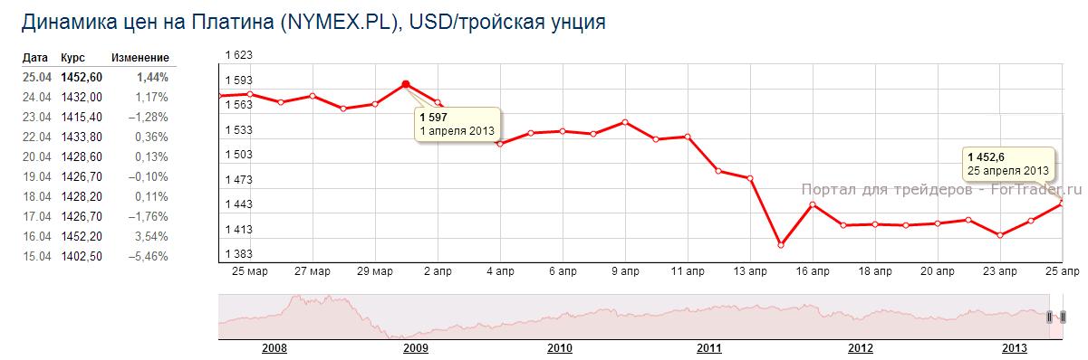 Рис. 3. Динамика цены на платину в марте 2013 года.
