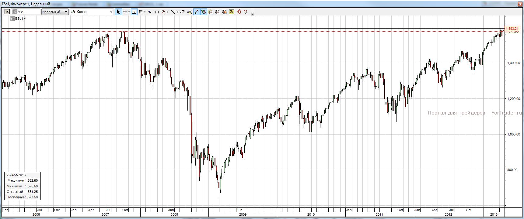 Рис. 1. Динамика индекса S&P500 2006-2013 гг.