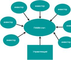 Механизм ПАММ счета