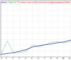 Рис. 3. Результаты тестирования советника ProHvost при работе на продажу по оптимизированным параметрам.