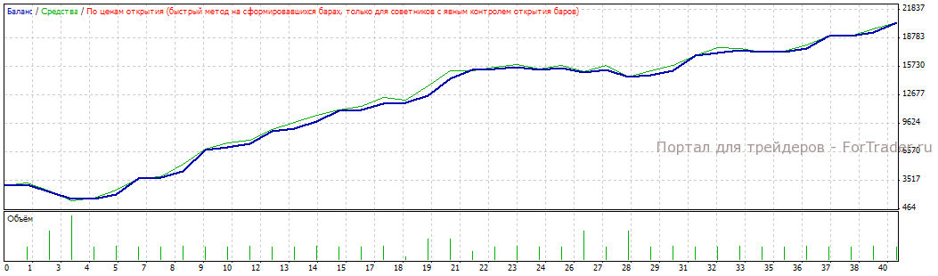 Рис. 8. Результат работы подобранных параметров в период с 2001.01.11 по 2008.00.01.