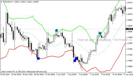 Канал волатильности форекс графики валют рынка форекс онлайн