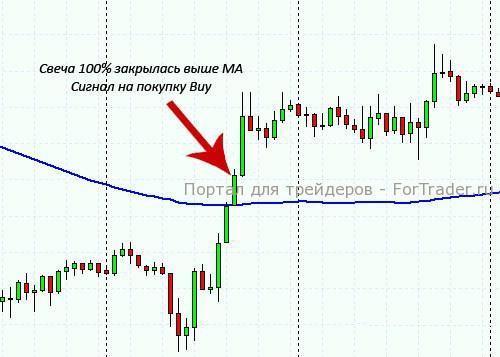 Фильтр для ложных сигналов форекс скачать валютный рынок форекс книги бесплатно