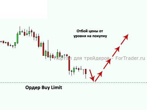 торговля валютой на форекс онлайн
