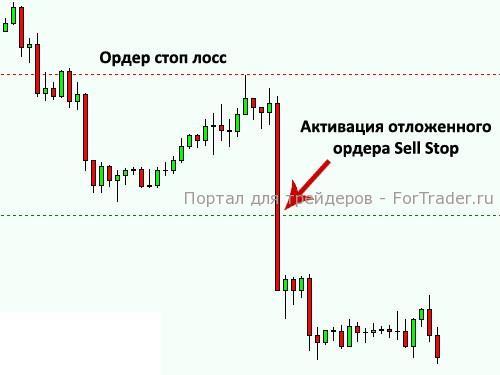 Торговля на форекс отложенными ордерами есть ли выгода от биткоин