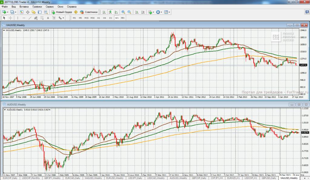 Божья корреляция цен на золото и нефть объявления выбранным параметрам