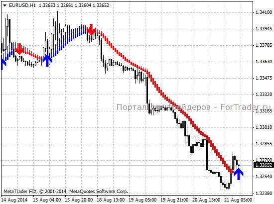 Индикаторы forex-скользящие средние торги газпром