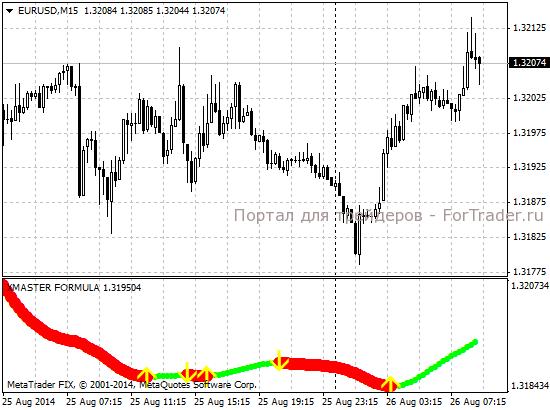 Торговля с помощью индикаторов форекс фото индикаторов на форекс