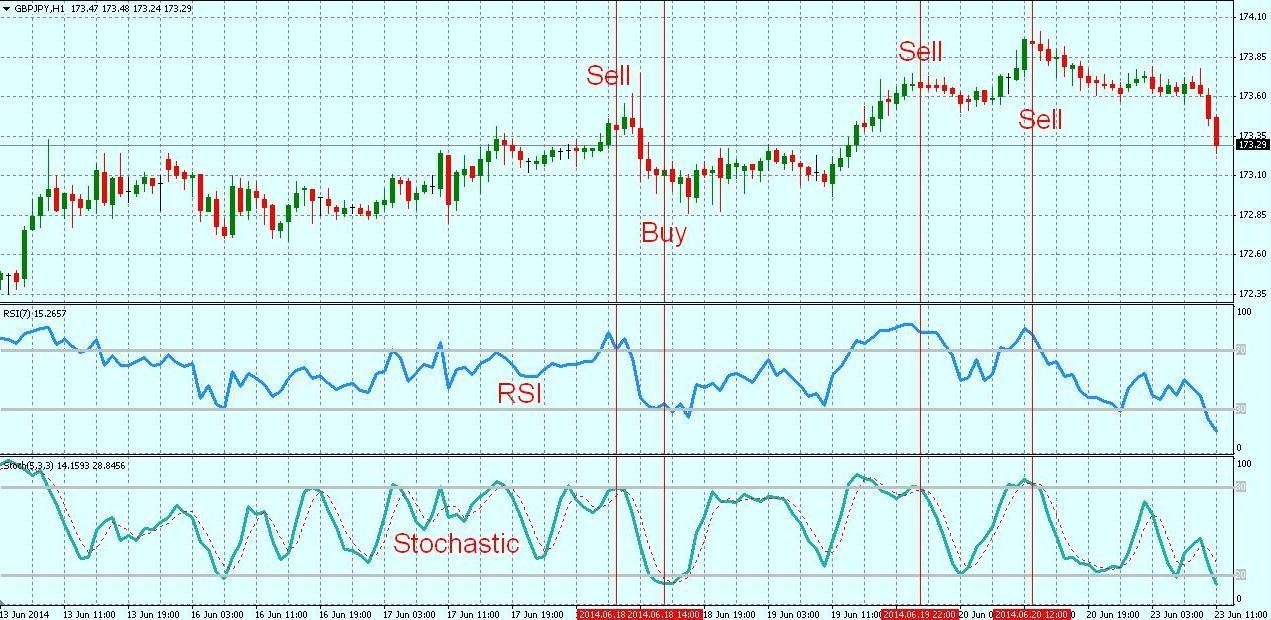 Стратегия форекс для gbpjpy торгуем золотом форекс