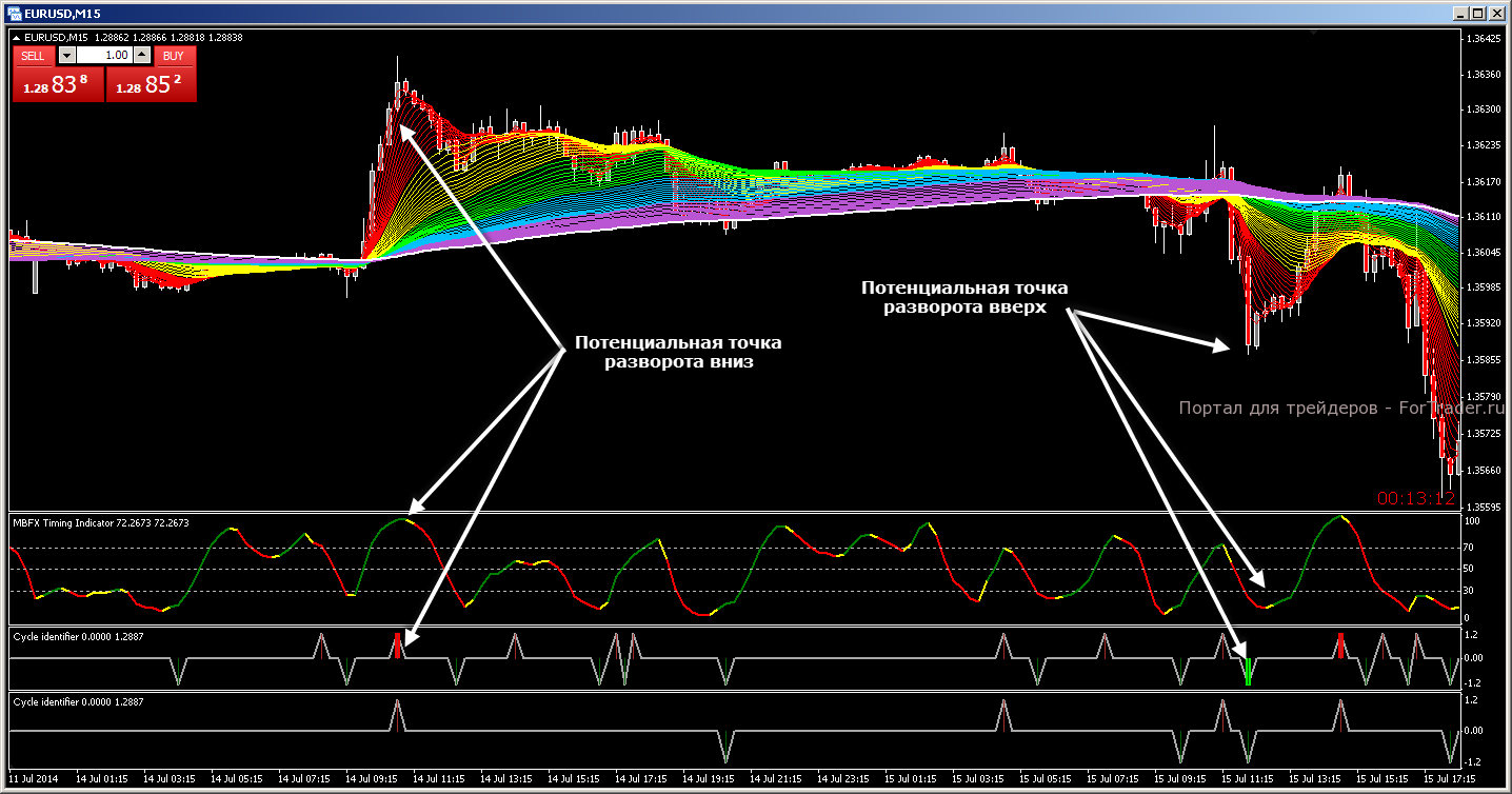 Forex mt4 systems cycle индикатор индикатор форекс pulse
