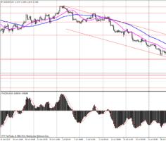 Рис. 4. График EUR/USD