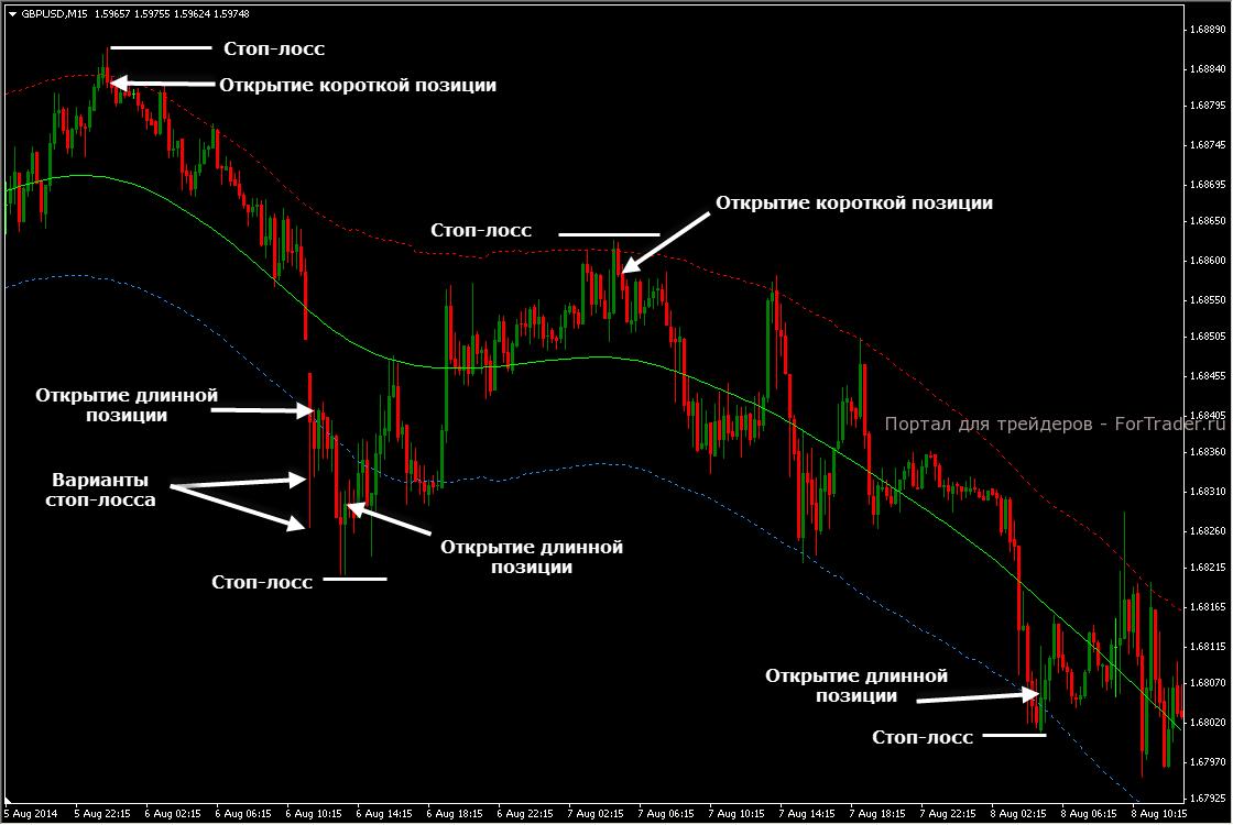 Стратегии входа в рынок на форекс курс валют московская биржа