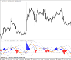 Форекс индикатор Cronex T RSI BB Signal