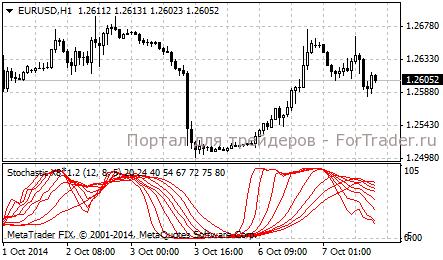 Стандартные индикаторы forex прогноз на 19.08.2011 форекс