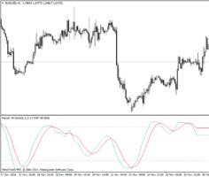 Форекс индикатор MTF Stochastic SmL с таймфрейма Н4 на графике Н1
