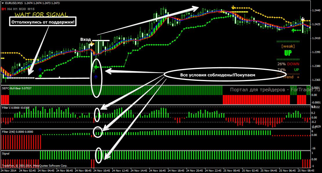 Mengenal Berbagai Jenis Sinyal Trading Forex