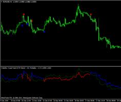 Форекс индикатор Volatility Hyper Trend
