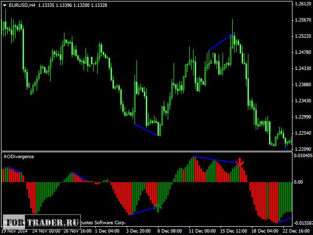 Форекс индикатор ao divergence торги валюты на форексе