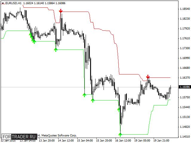 indikator forex terbaik tanpa menggambar ulang