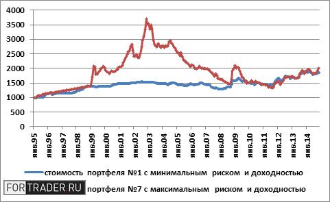 Ковариация валют на рынке форекс зомбирование на форексе