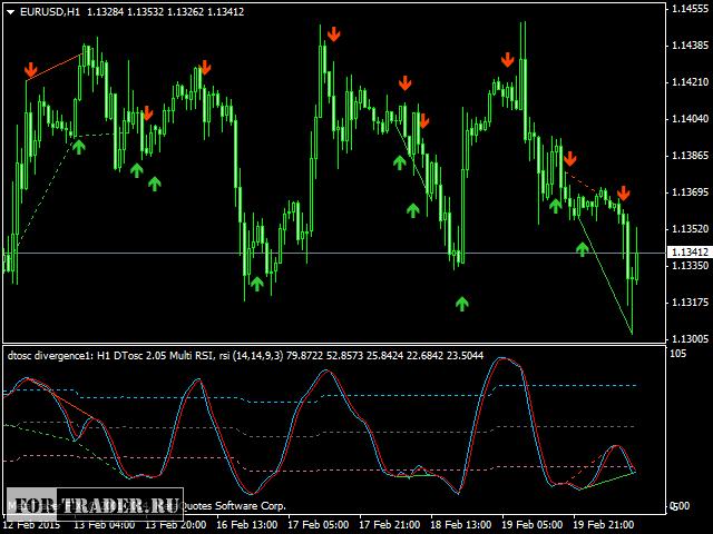 Channelbit v3 индикатор форекс акции forex