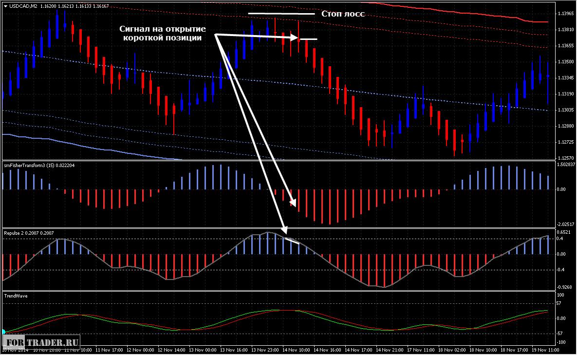 Форекс канальная система с графиками стратегия форекс основанная на нескольких валютных парах